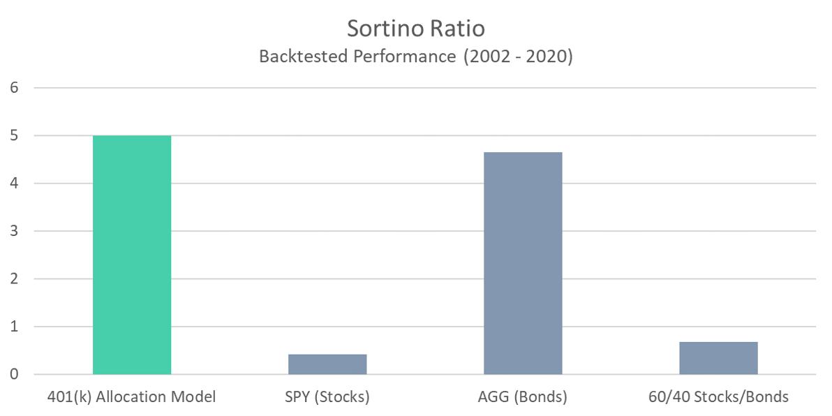 401 Model - Sortino Ratio