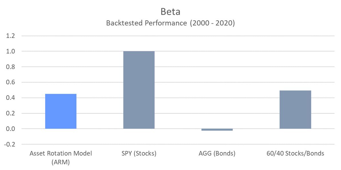 ARM - Beta