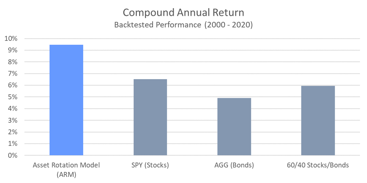ARM - Compound Annual Return