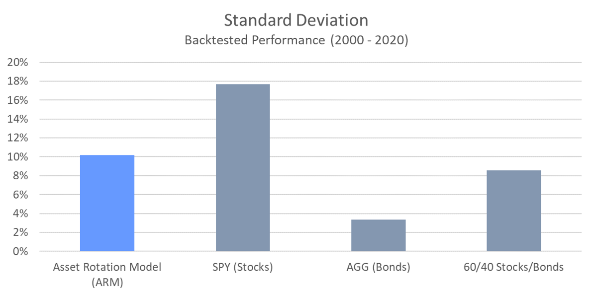 ARM - Standard Deviation
