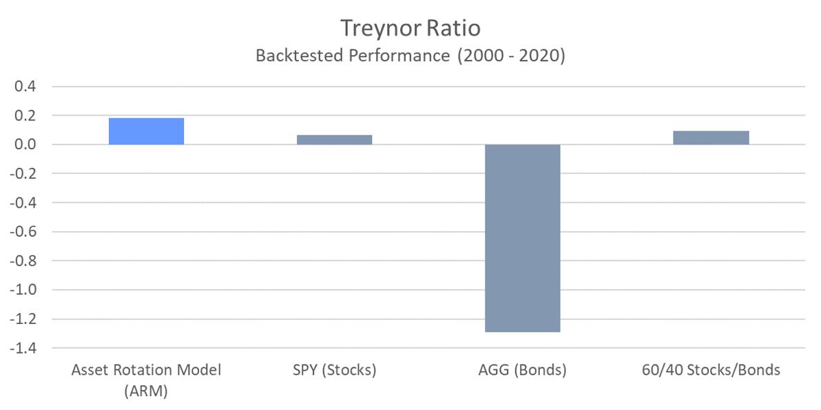 ARM - Treynor Ratio