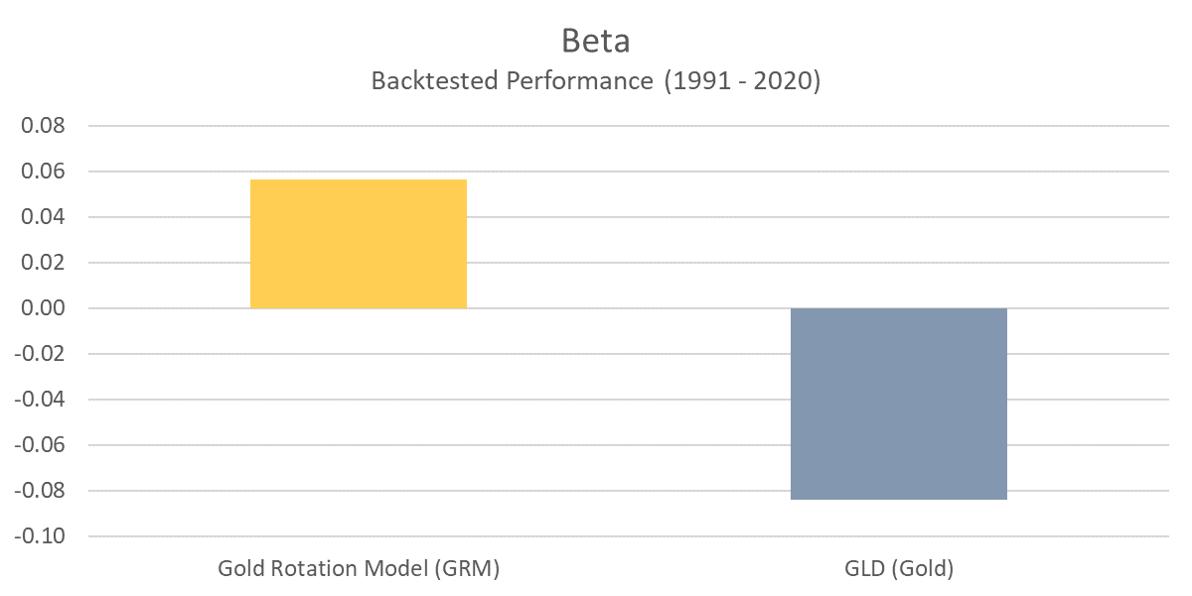 GRM - Beta
