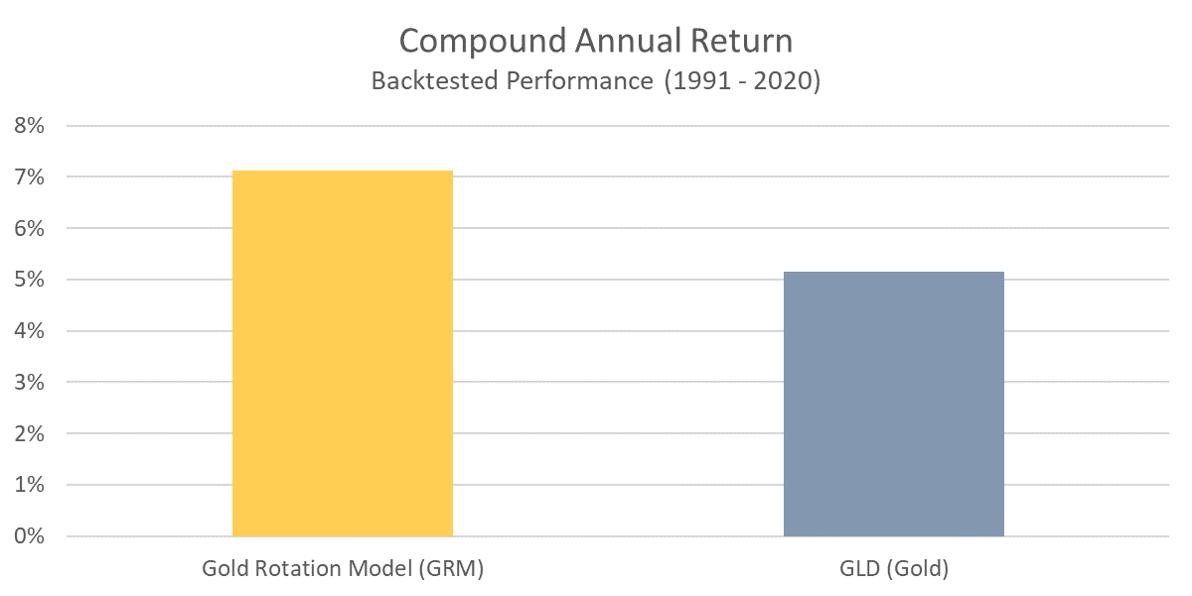 GRM - Compound Annual Return