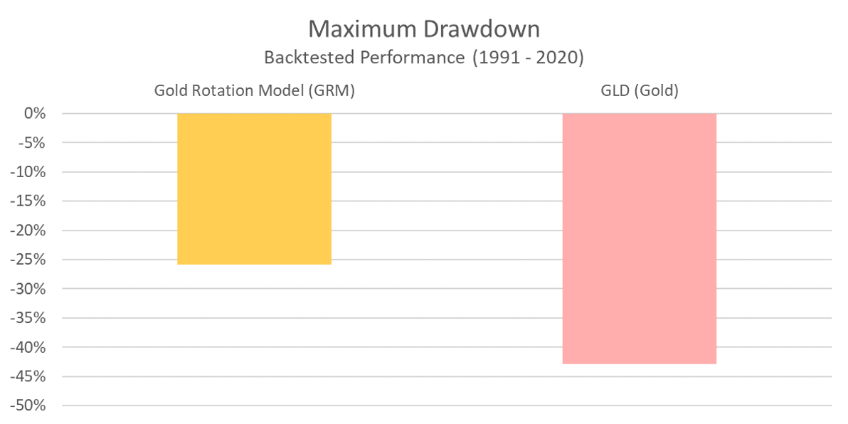 GRM - Maximum Drawdown