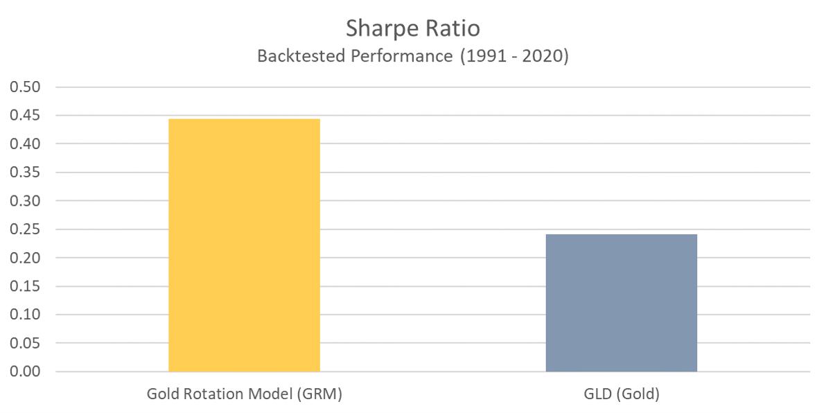 GRM - Sharpe Ratio