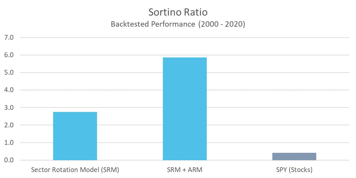 SRM - Sortino Ratio