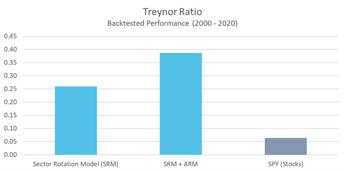 SRM - Treynor Ratio