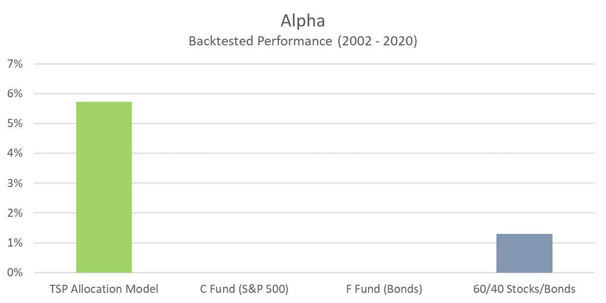 TSP Model - Alpha