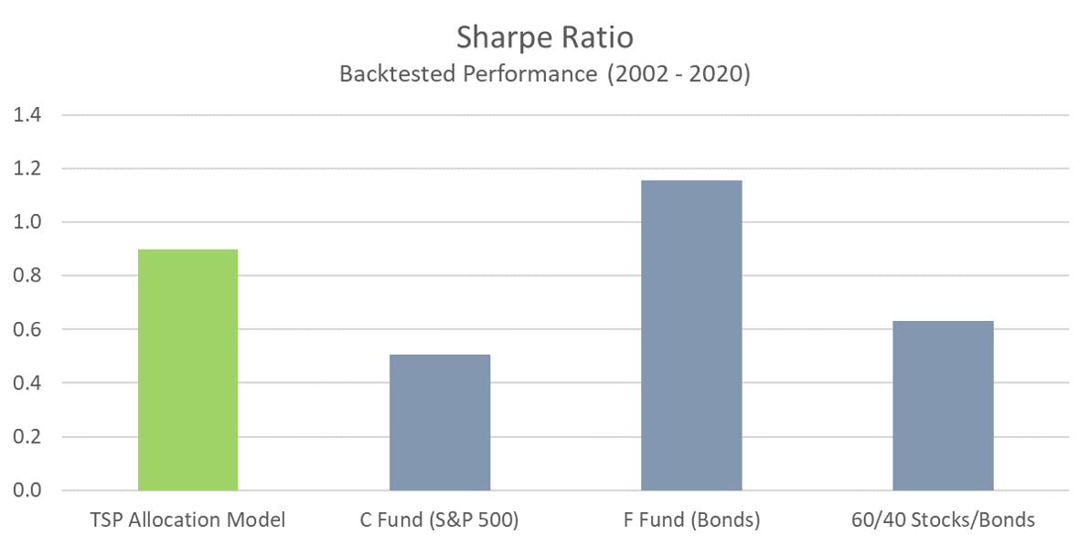 TSP Model - Sharpe Ratio