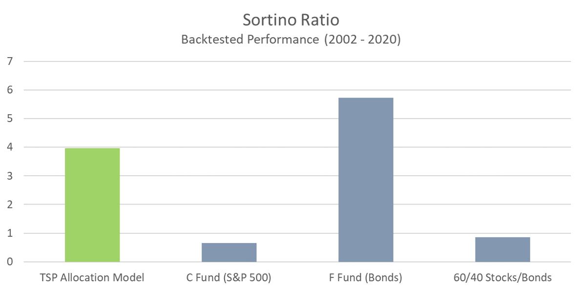 TSP Model - Sortino Ratio