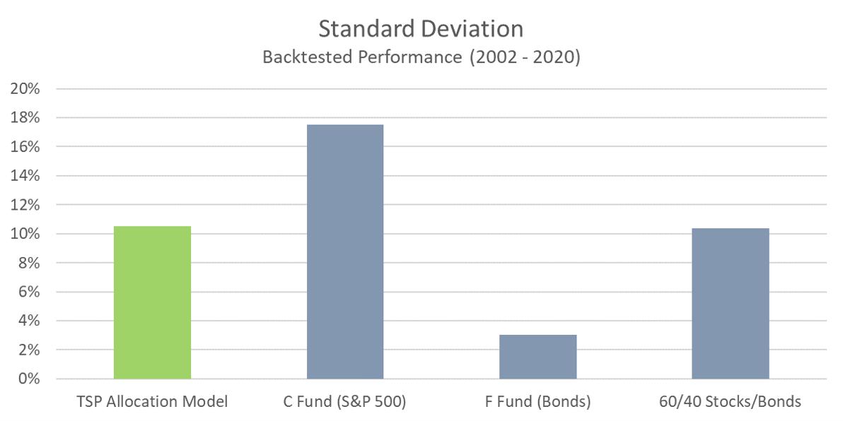 TSP Model - Standard Deviation