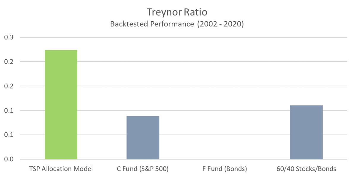 TSP Model - Treynor Ratio